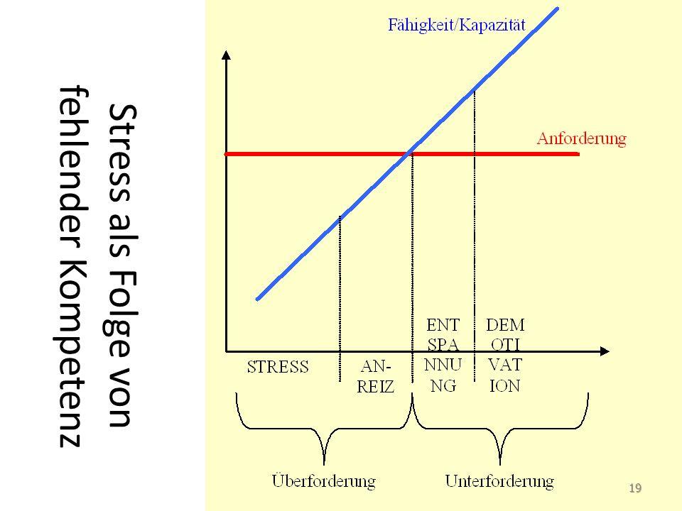 Stress als Folge von fehlender Kompetenz