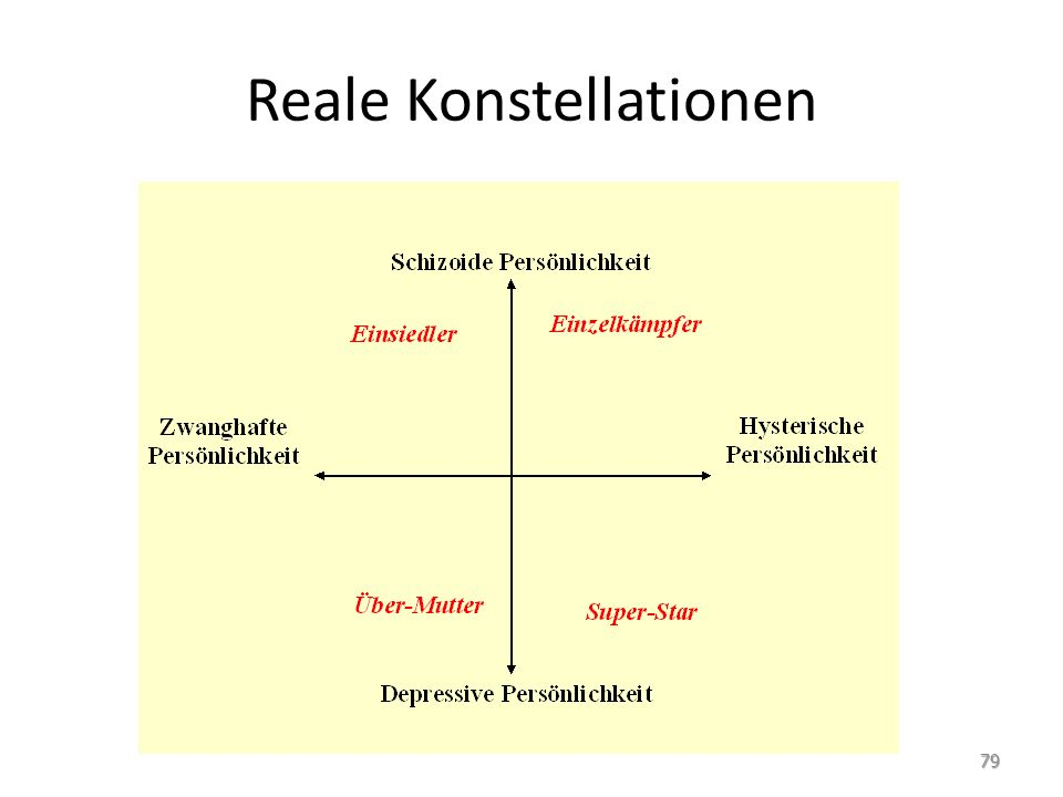 Reale Konstellationen