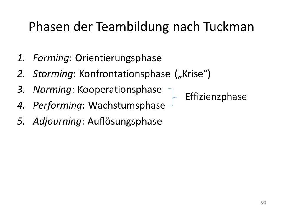 Phasen der Teambildung nach Tuckman