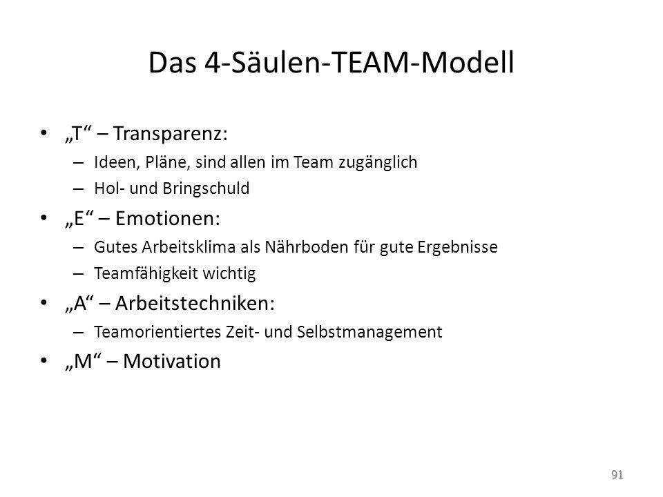 Das 4-Säulen-TEAM-Modell