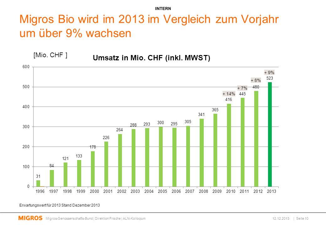Migros Bio wird im 2013 im Vergleich zum Vorjahr um über 9% wachsen