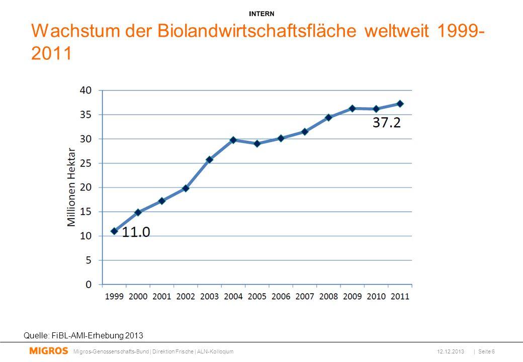 Wachstum der Biolandwirtschaftsfläche weltweit 1999-2011