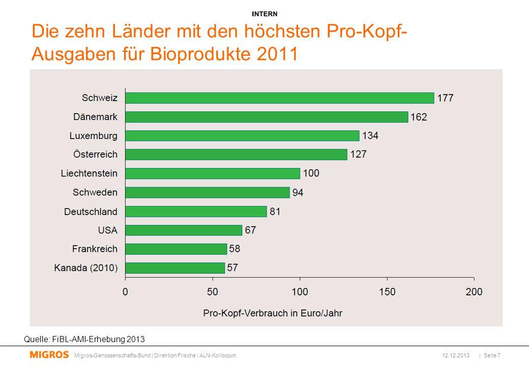 Die zehn Länder mit den höchsten Pro-Kopf- Ausgaben für Bioprodukte 2011
