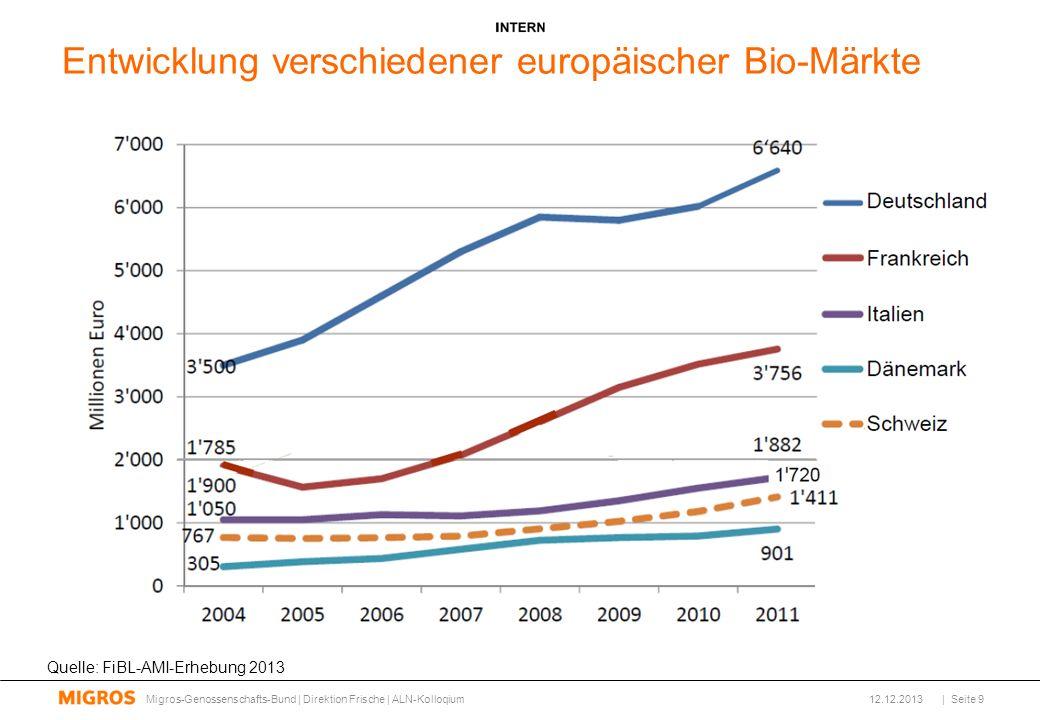Entwicklung verschiedener europäischer Bio-Märkte