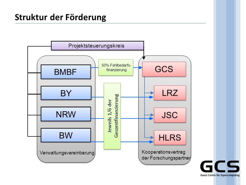 Struktur der Förderung