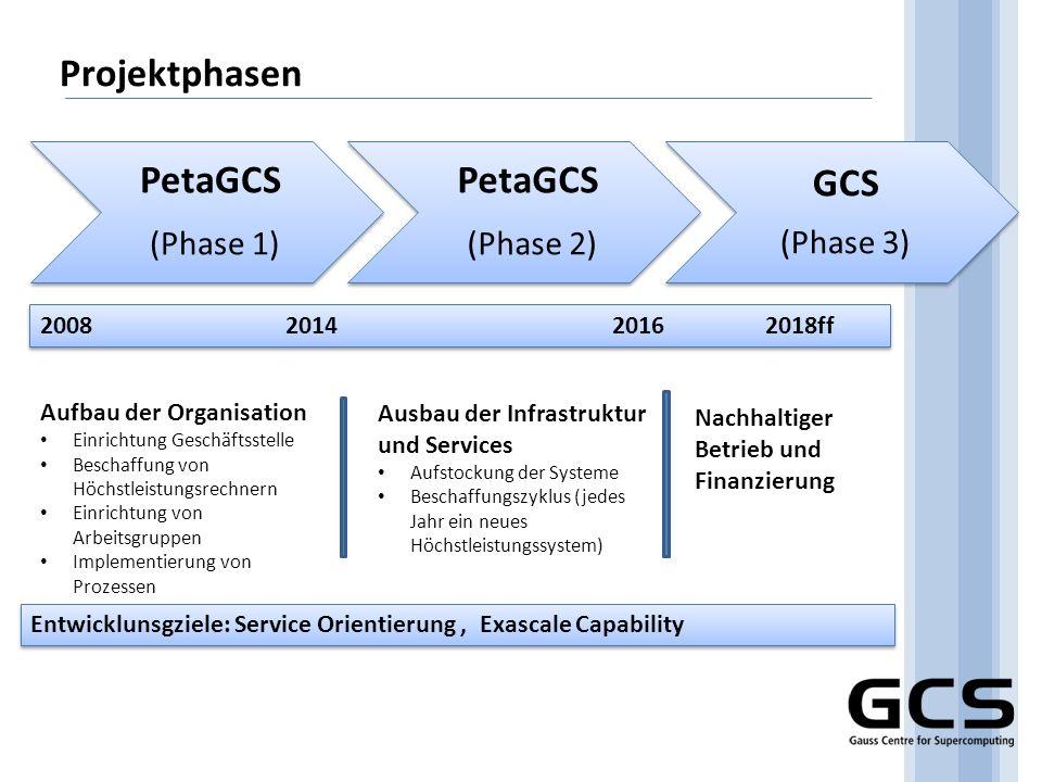 PetaGCS (Phase 1) (Phase 2) GCS Projektphasen (Phase 3)