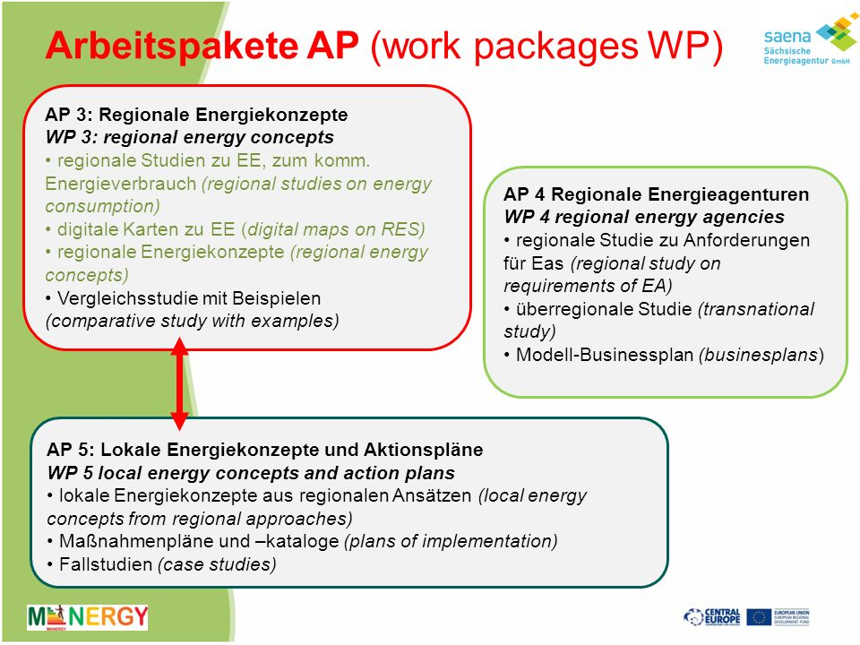 Arbeitspakete AP (work packages WP)