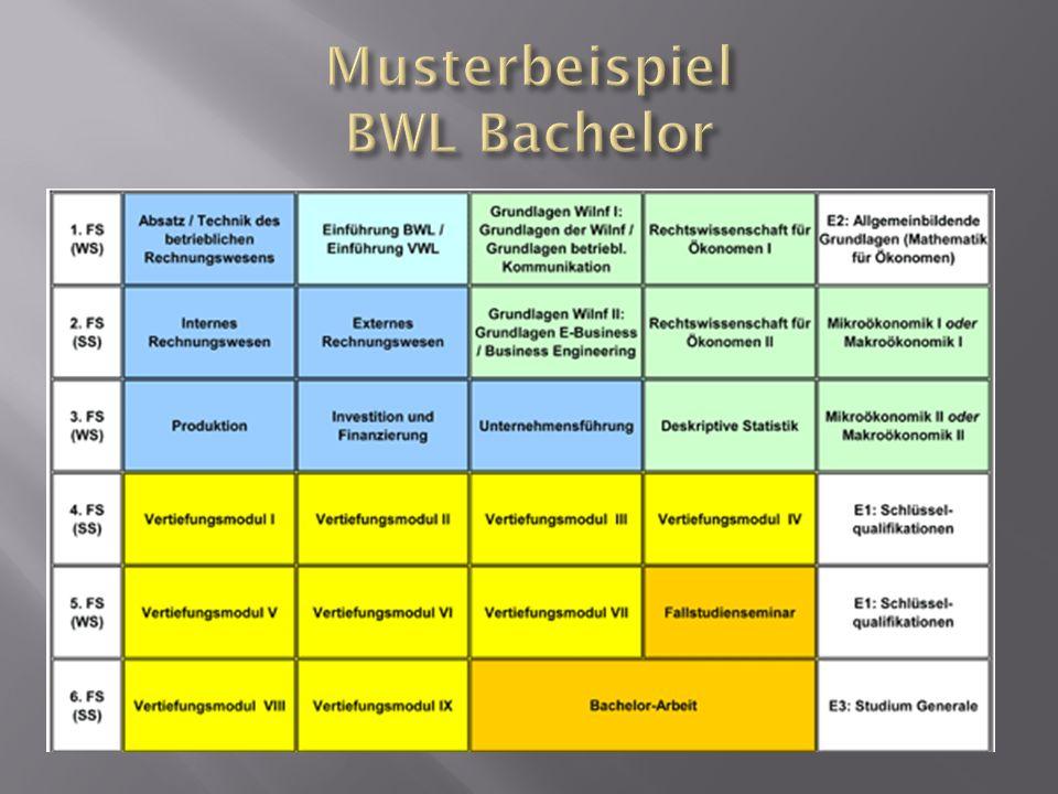 Musterbeispiel BWL Bachelor