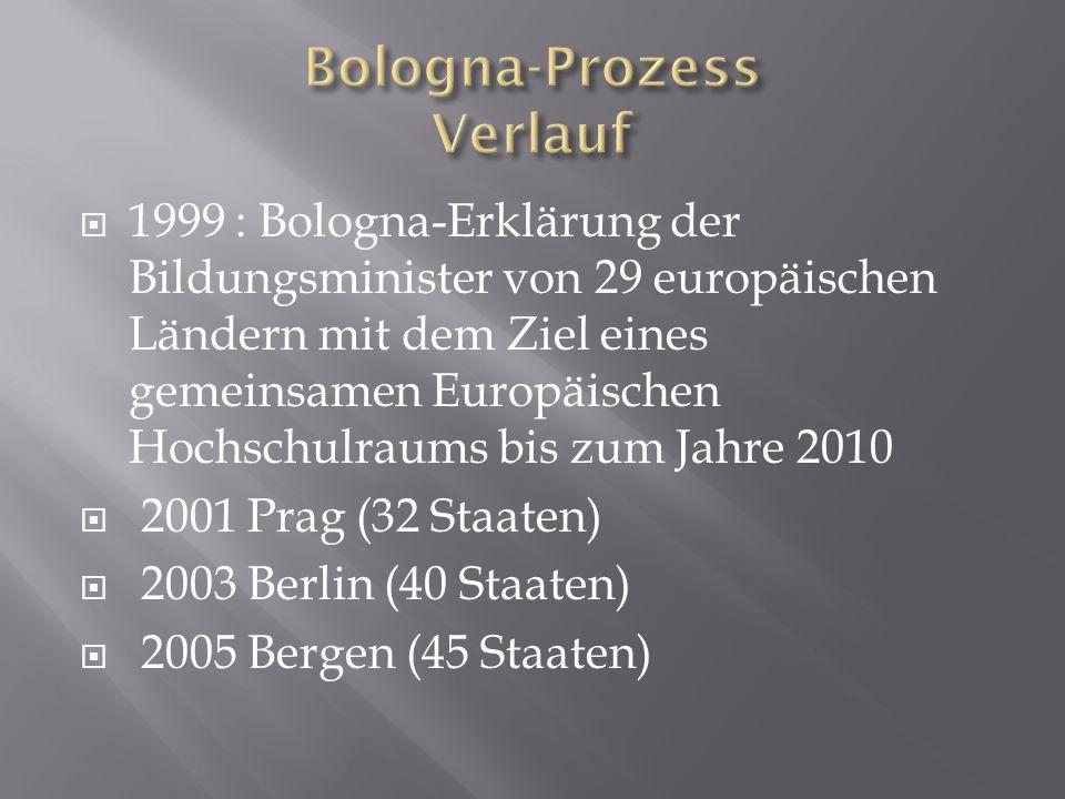 Bologna-Prozess Verlauf