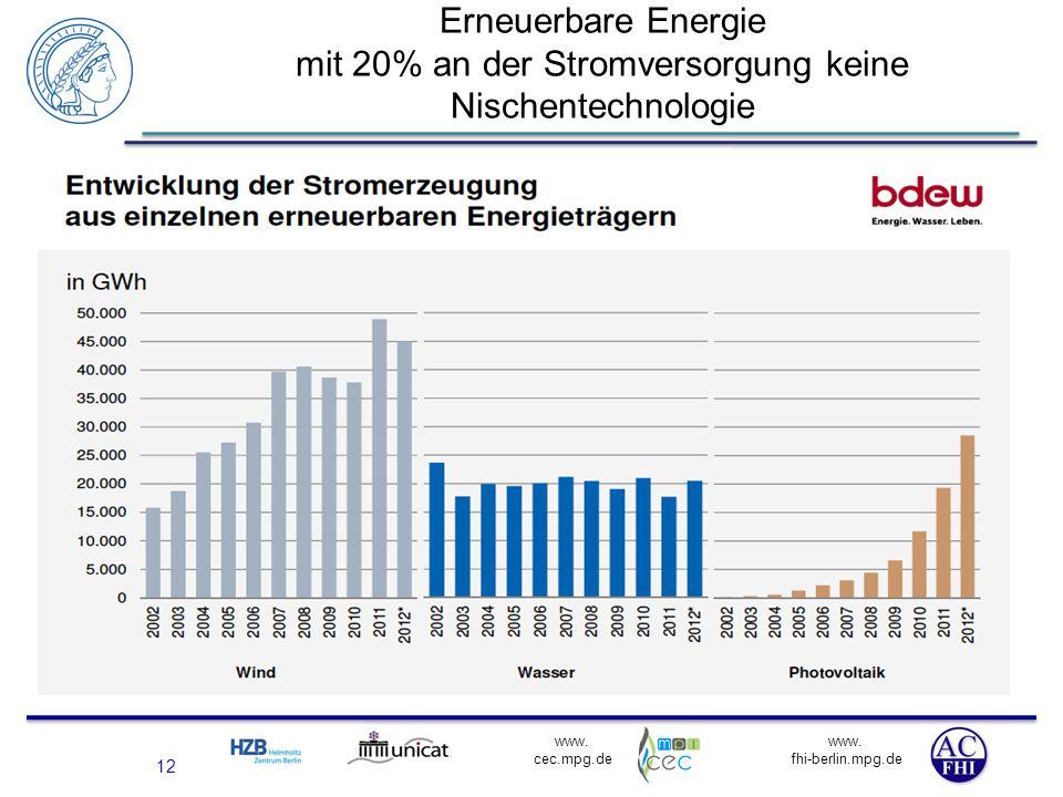 Erneuerbare Energie mit 20% an der Stromversorgung keine Nischentechnologie