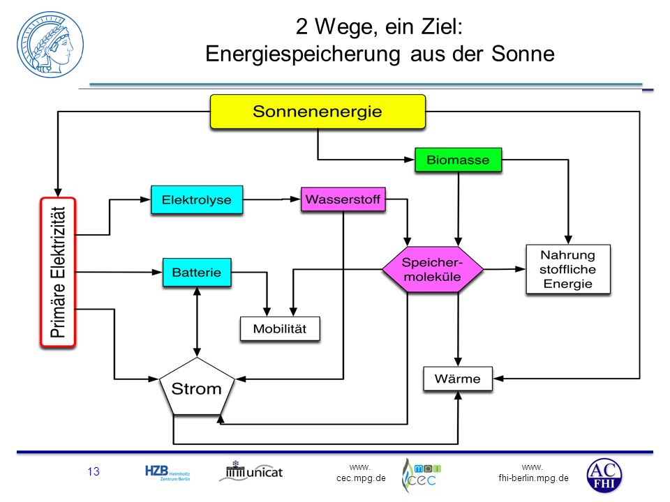2 Wege, ein Ziel: Energiespeicherung aus der Sonne