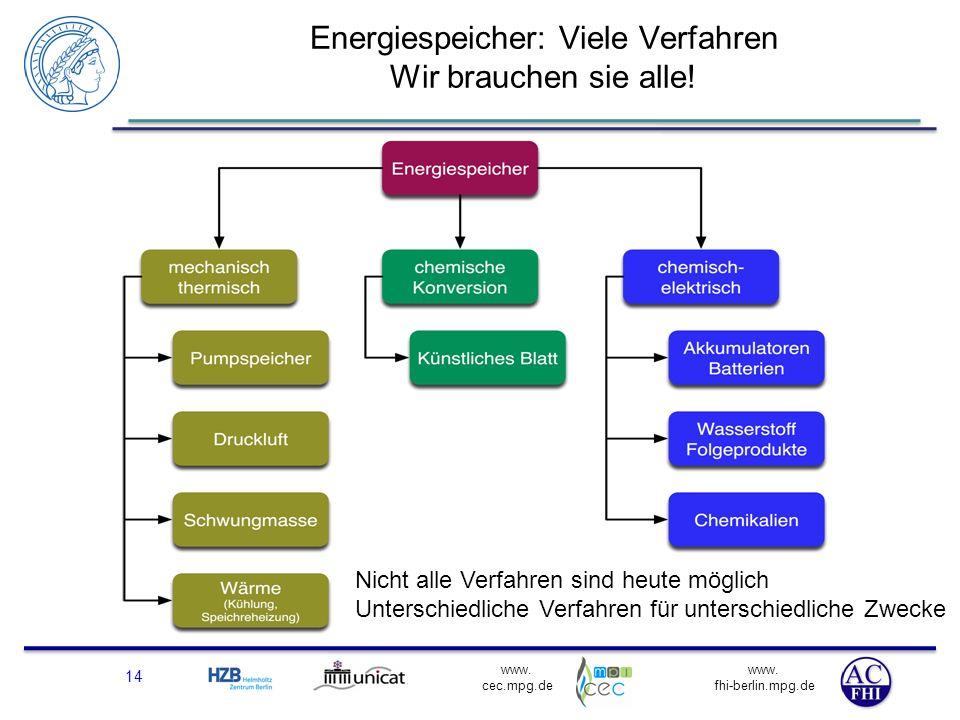 Energiespeicher: Viele Verfahren Wir brauchen sie alle!