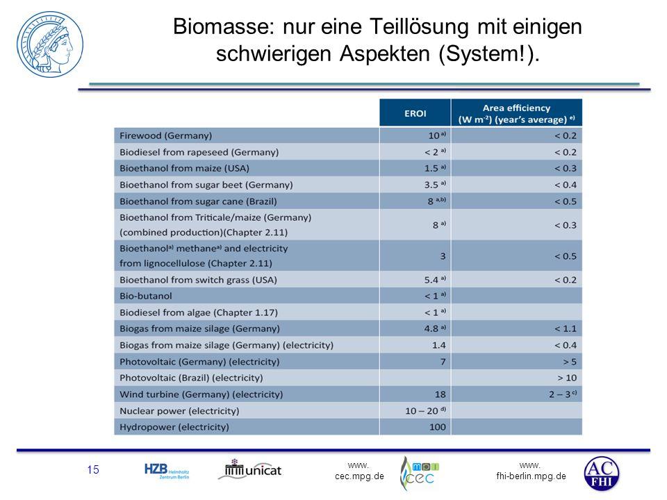 Biomasse: nur eine Teillösung mit einigen schwierigen Aspekten (System