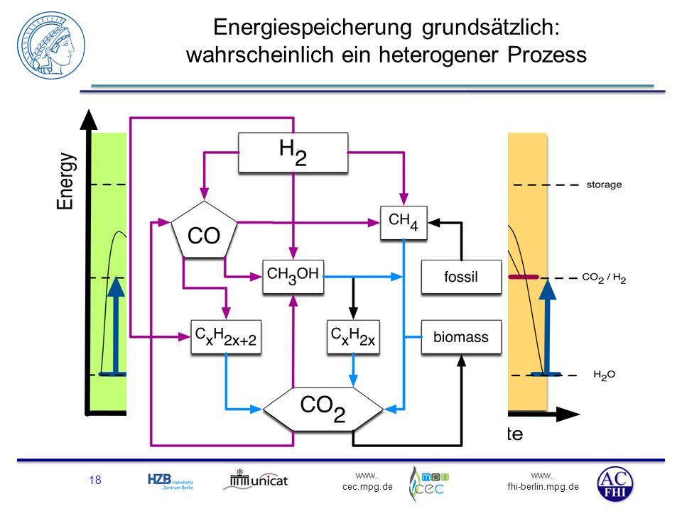 Energiespeicherung grundsätzlich: wahrscheinlich ein heterogener Prozess