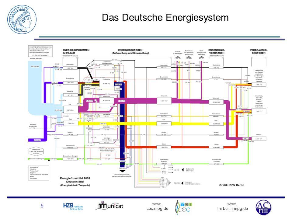 Das Deutsche Energiesystem