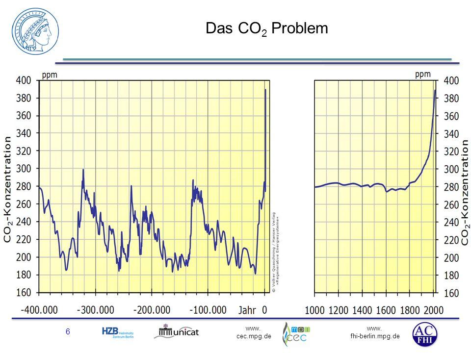 CCS viel zu riskant, CCU muss erst entwickelt werden.