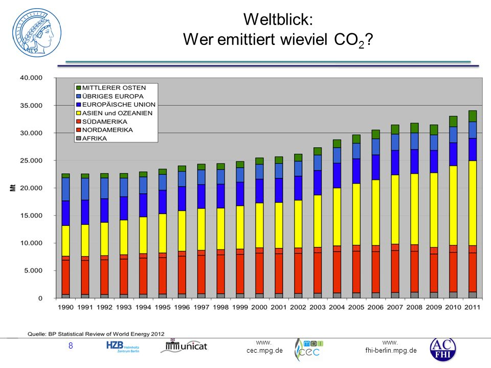 Weltblick: Wer emittiert wieviel CO2