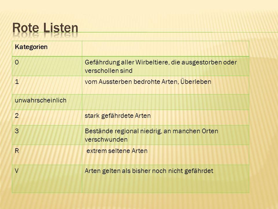 Rote Listen Kategorien