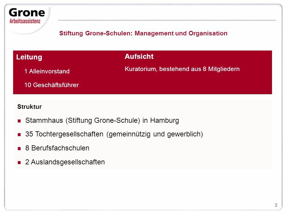 Stammhaus (Stiftung Grone-Schule) in Hamburg