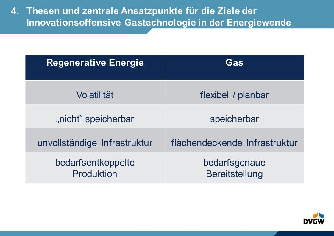 Regenerative Energie Gas