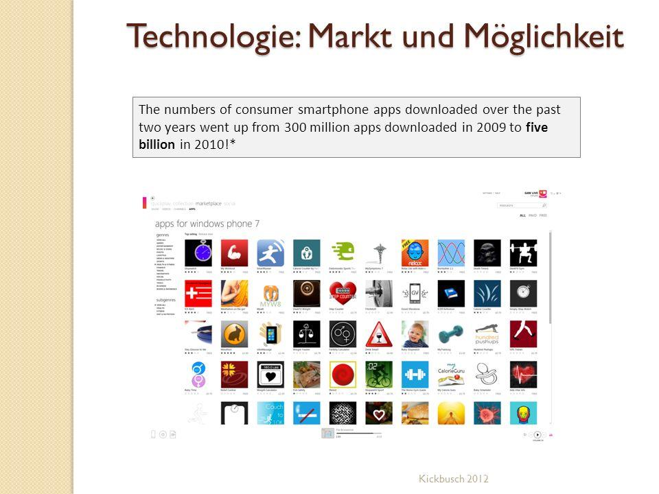 Technologie: Markt und Möglichkeit