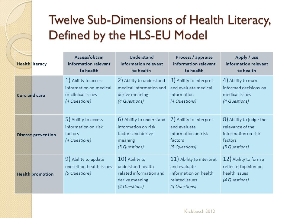 Twelve Sub-Dimensions of Health Literacy, Defined by the HLS-EU Model