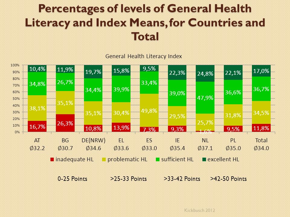 Percentages of levels of General Health Literacy and Index Means, for Countries and Total