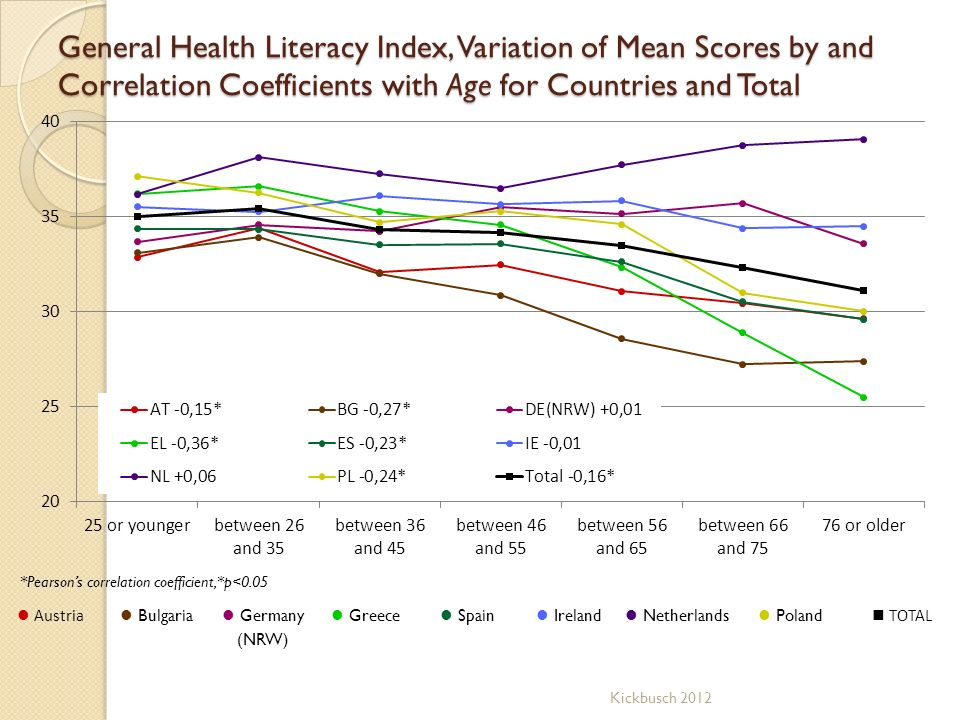 General Health Literacy Index, Variation of Mean Scores by and Correlation Coefficients with Age for Countries and Total