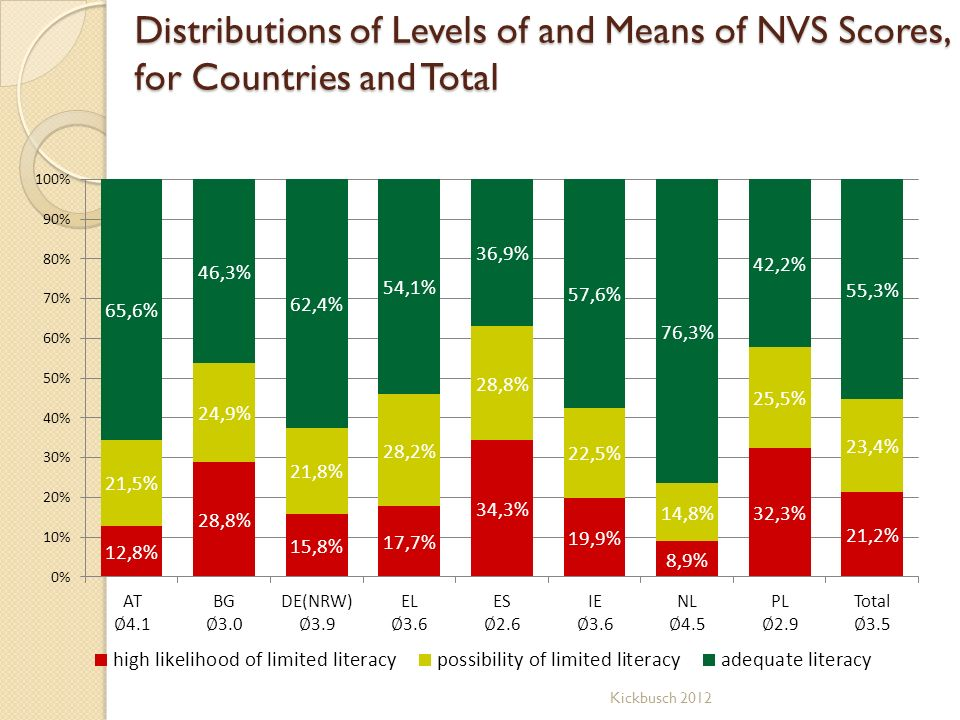 Distributions of Levels of and Means of NVS Scores, for Countries and Total