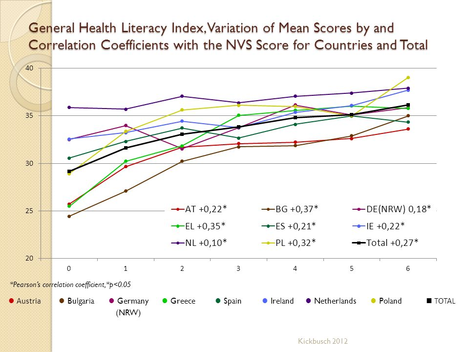 General Health Literacy Index, Variation of Mean Scores by and Correlation Coefficients with the NVS Score for Countries and Total