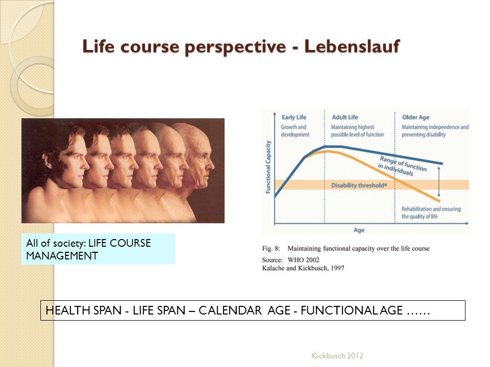 Life course perspective - Lebenslauf
