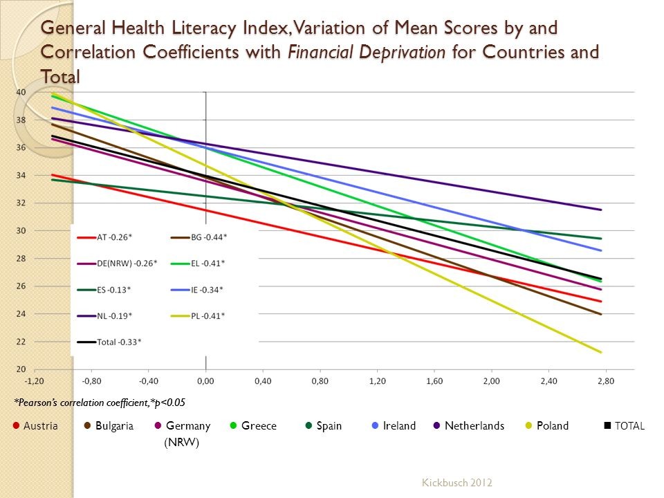 General Health Literacy Index, Variation of Mean Scores by and Correlation Coefficients with Financial Deprivation for Countries and Total