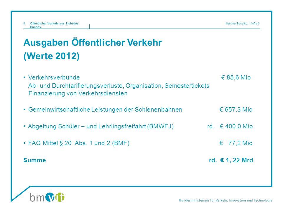Ausgaben Öffentlicher Verkehr (Werte 2012)
