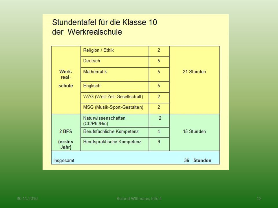 30.11.2010 Roland Willmann, Info 4