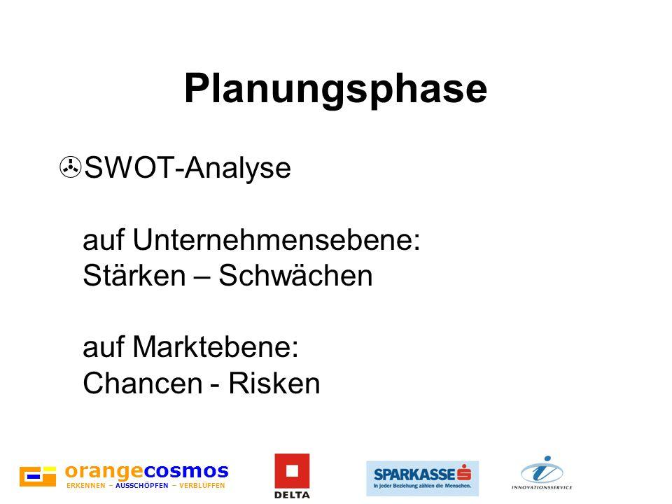 Planungsphase SWOT-Analyse auf Unternehmensebene: Stärken – Schwächen auf Marktebene: Chancen - Risken.