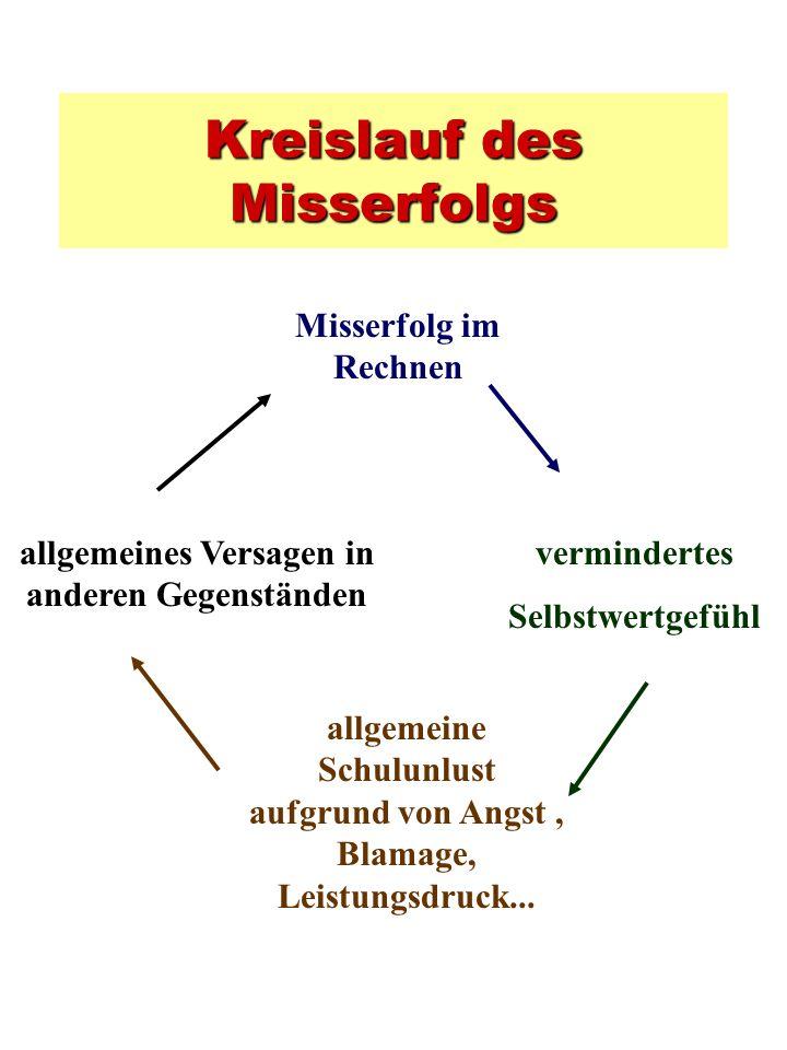 Kreislauf des Misserfolgs