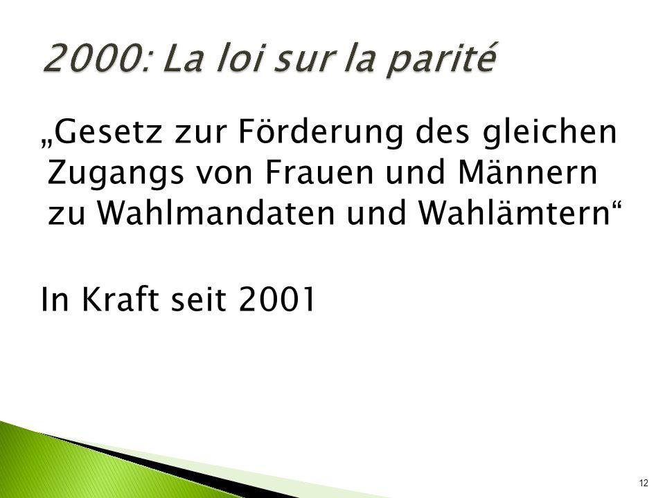 """2000: La loi sur la parité """"Gesetz zur Förderung des gleichen Zugangs von Frauen und Männern zu Wahlmandaten und Wahlämtern"""