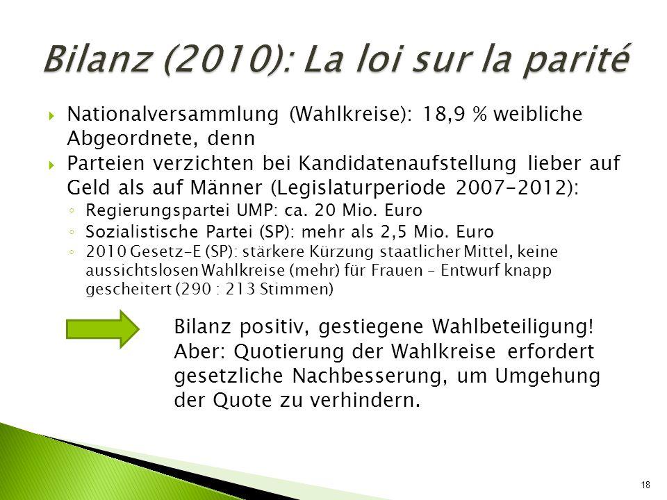 Bilanz (2010): La loi sur la parité