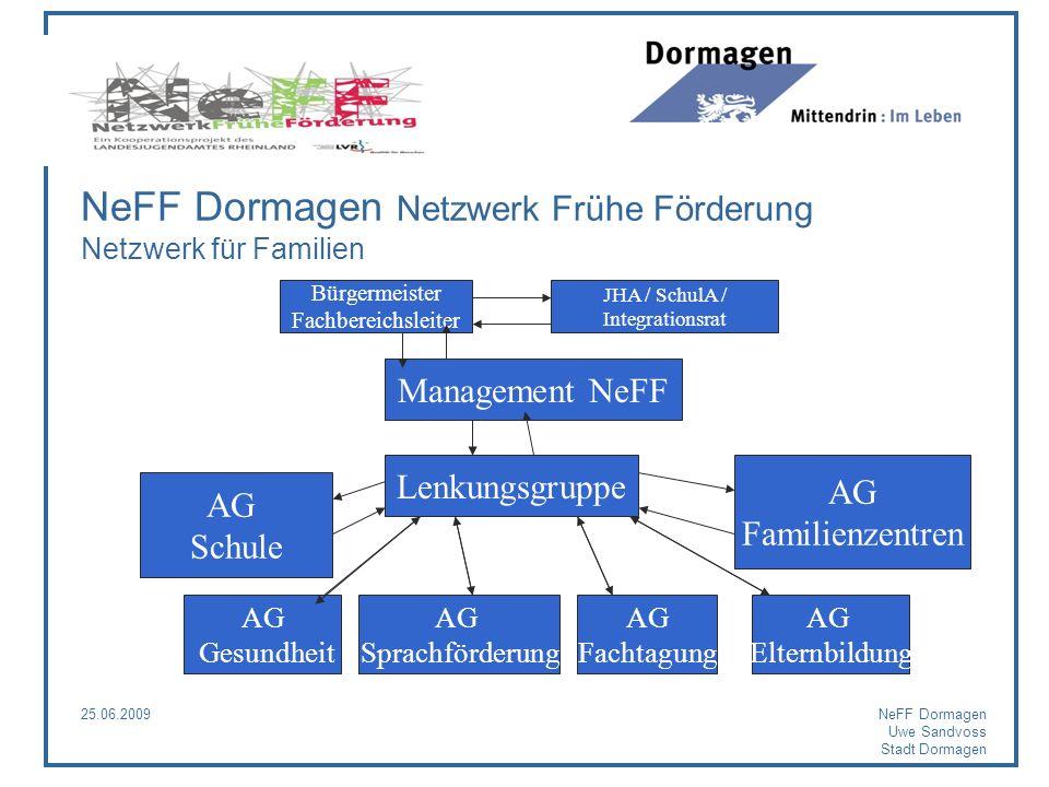 NeFF Dormagen Netzwerk Frühe Förderung Netzwerk für Familien