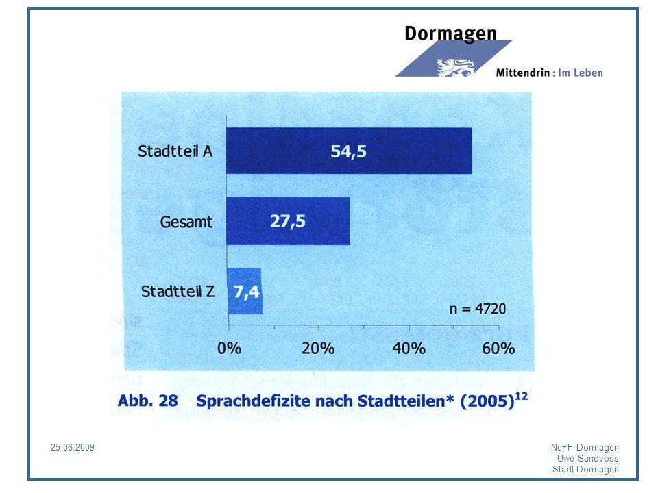 Sprachdefizite nach Stadtteilen A: Hackenbroich B: Delhoven