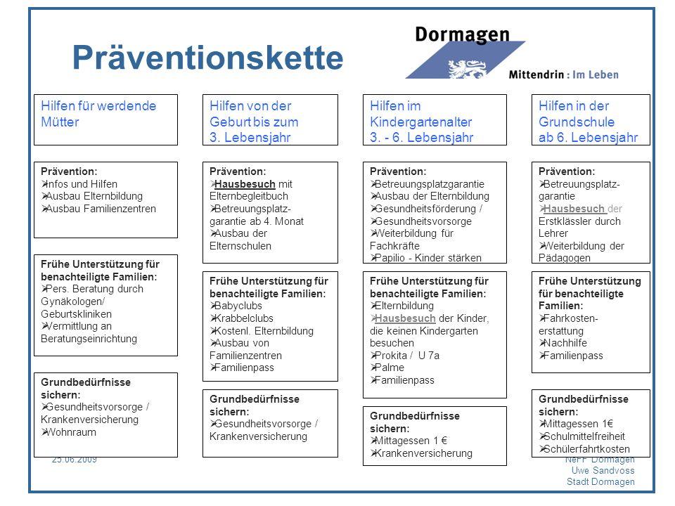 Präventionskette Hilfen für werdende Mütter