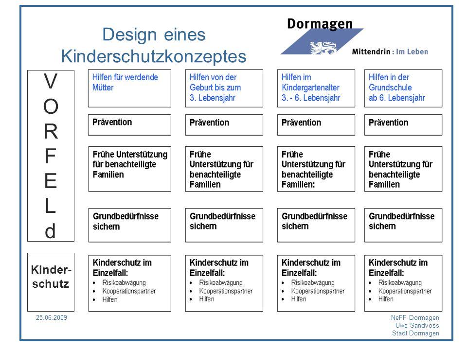 Design eines Kinderschutzkonzeptes