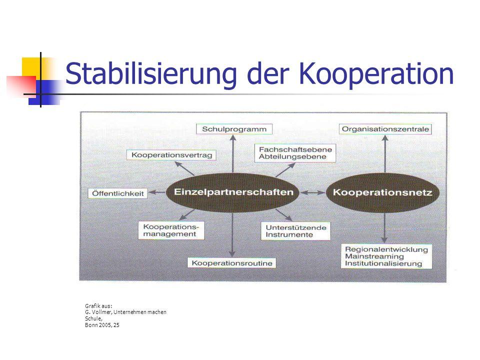 Stabilisierung der Kooperation