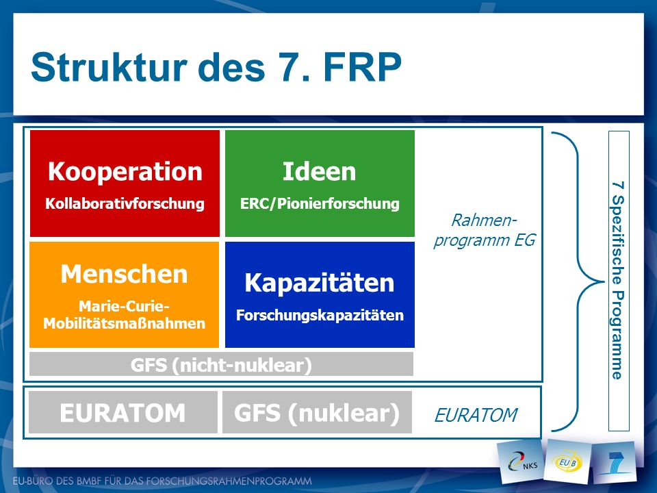 Struktur des 7. FRP Kooperation Ideen Menschen