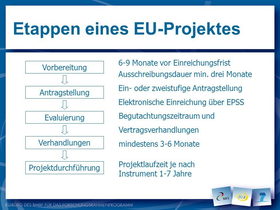 Etappen eines EU-Projektes