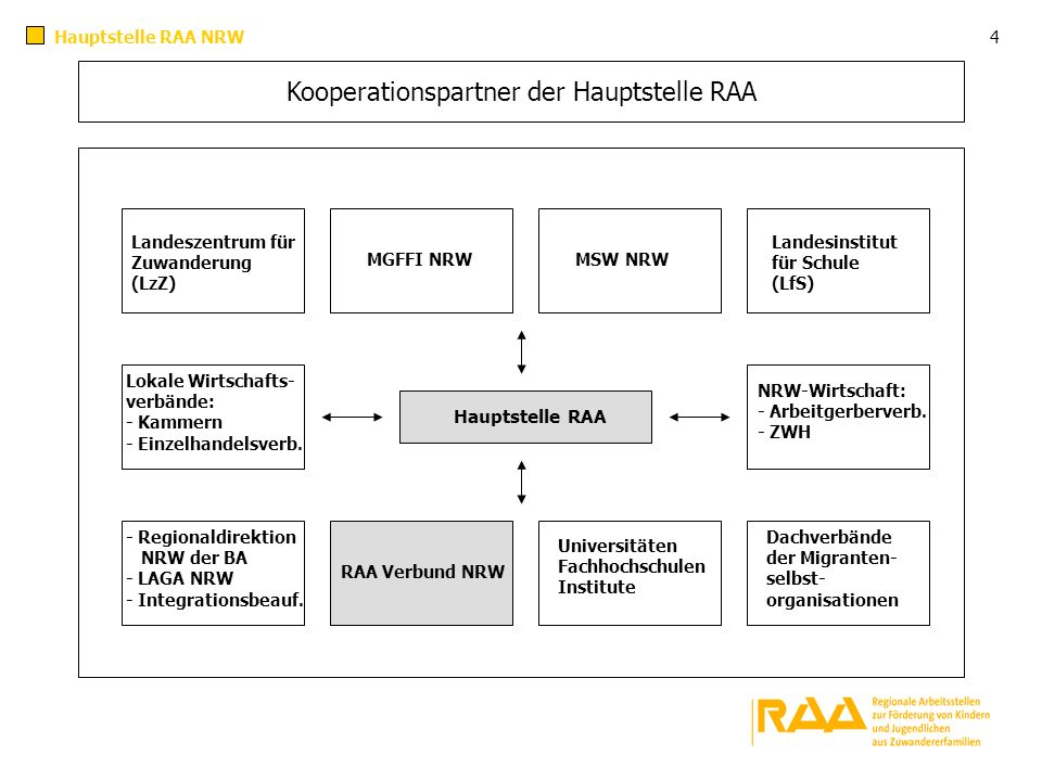 Kooperationspartner der Hauptstelle RAA