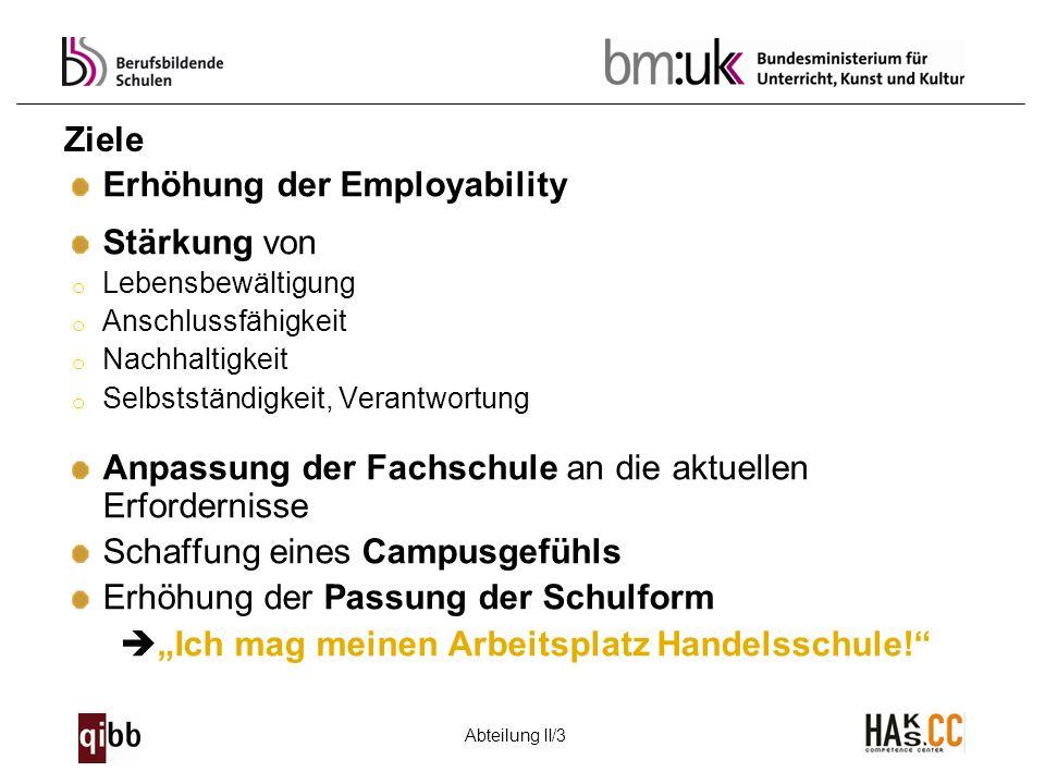 Erhöhung der Employability Stärkung von