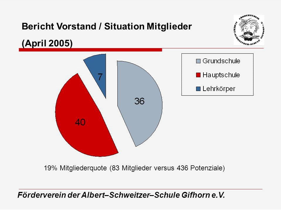 Bericht Vorstand / Situation Mitglieder (April 2005)