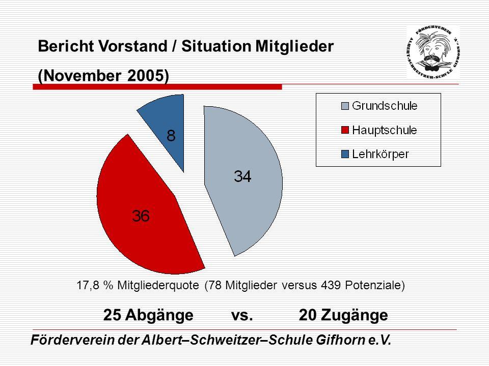 Bericht Vorstand / Situation Mitglieder (November 2005)