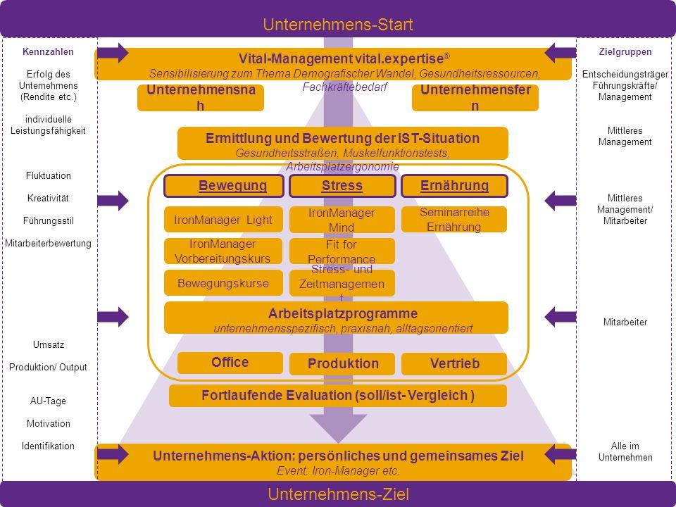 Unternehmens-Start Unternehmens-Ziel Vital-Management vital.expertise®